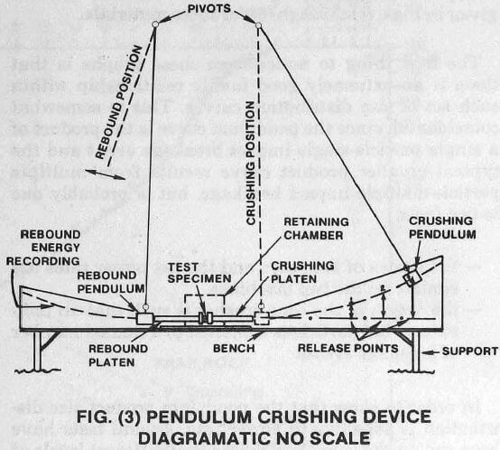 breakage-impact-crushing-pendulum