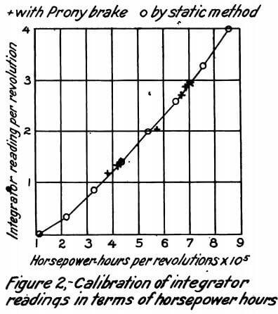 calibration-of-integrator-readings