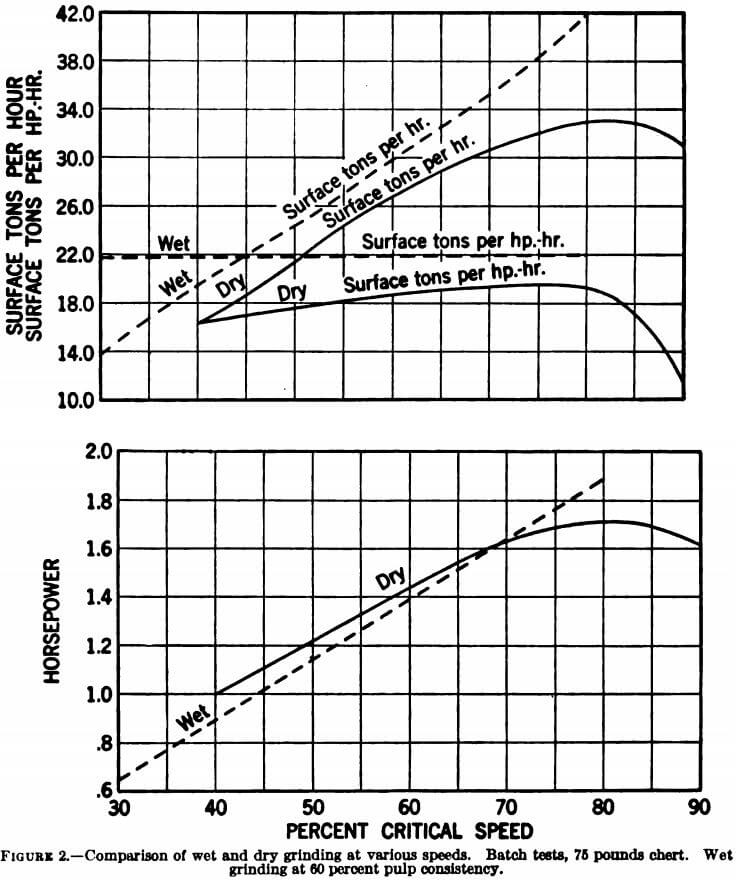 comparison of wet and dry grinding at various speeds