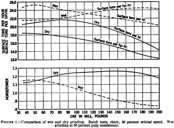 comparison of wet and dry grinding