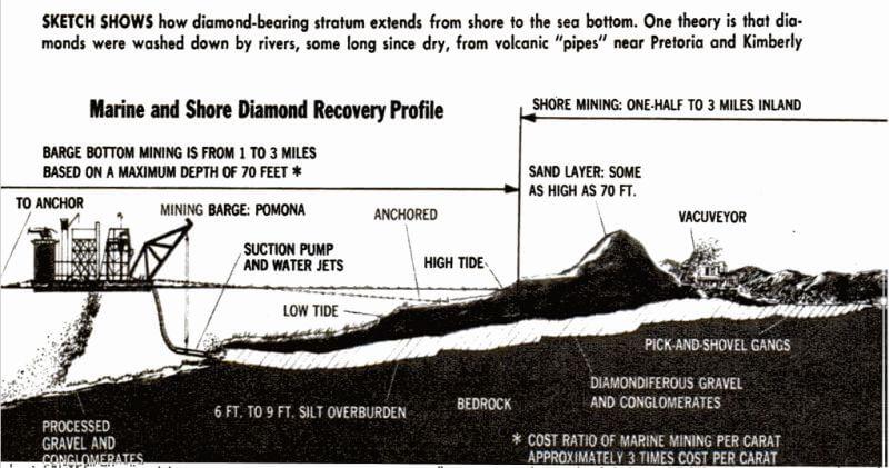 diamond-dredge-recovery-profile