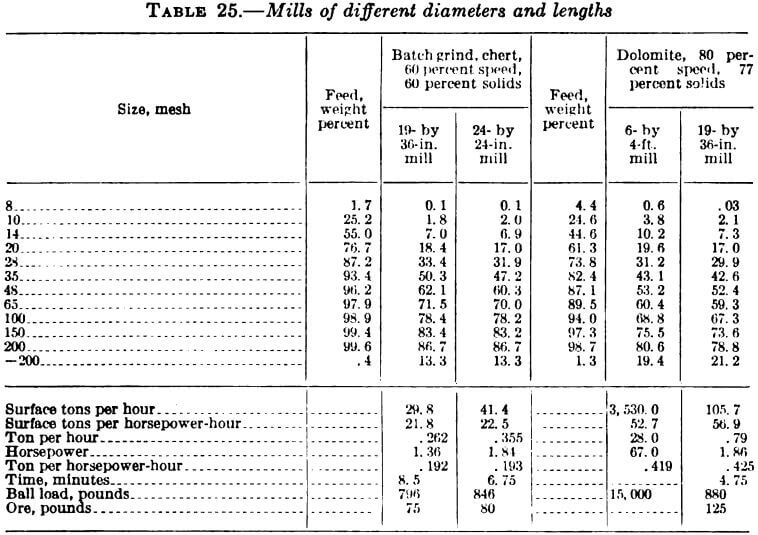 mills of different diameters and lengths