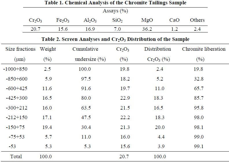 multi-gravity-separator-chemical-analysis