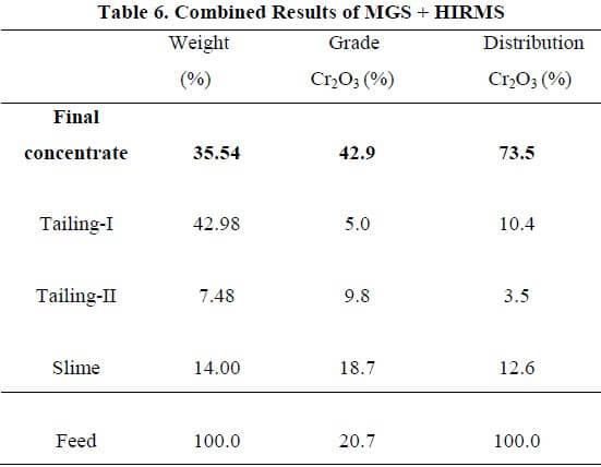 multi-gravity-separator-combined-results