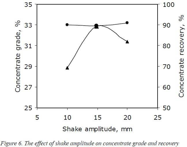 multi-gravity-separator-effect-of-shake-amplitude