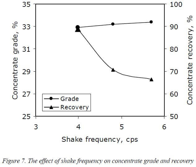 multi-gravity-separator-effect-of-shake-frequency