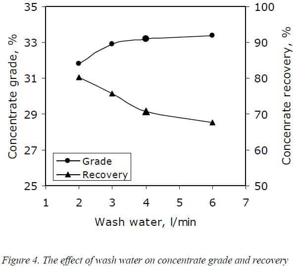 multi-gravity-separator-effect-of-wash-water