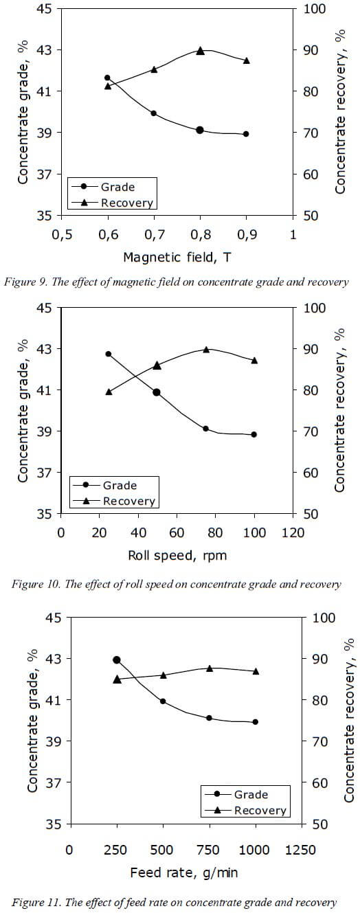 multi-gravity-separator-effect
