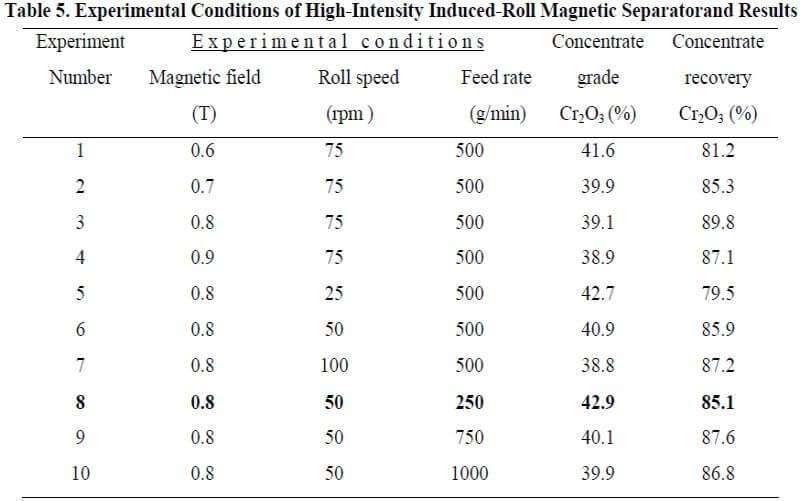 multi-gravity-separator-experimental-conditions