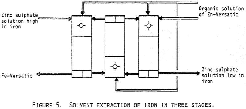 Zinc hydrometallurgy solvent extraction sx zinc hydrometallurgy iron ccuart Gallery