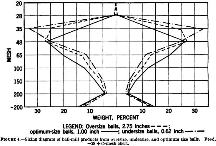 why use different size balls in a mill
