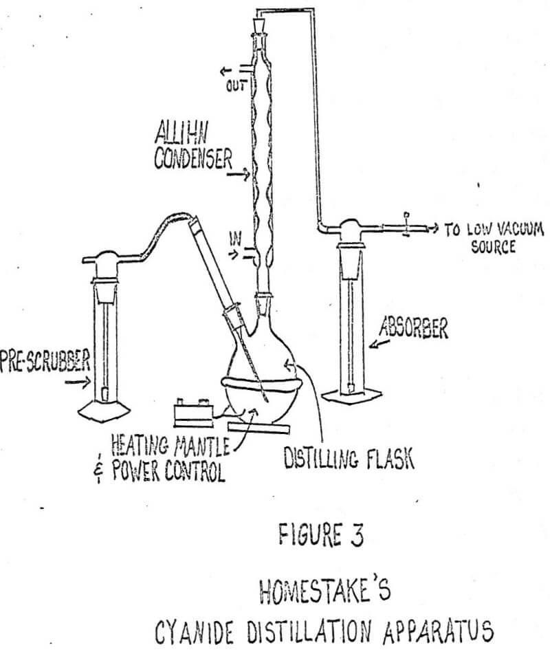 cyanide distillation apparatus-homestake