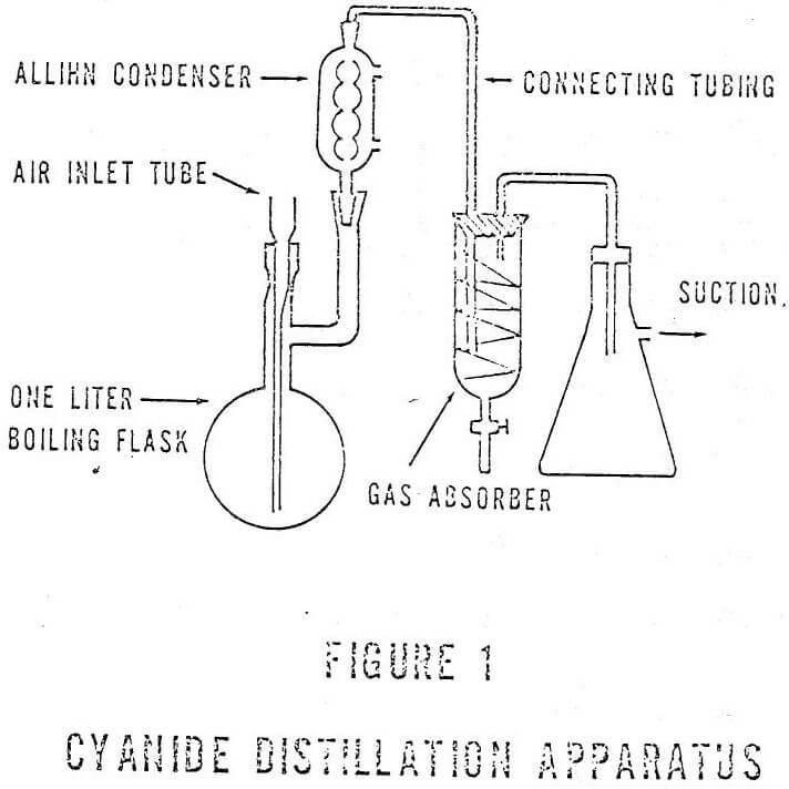 cyanide distillation apparatus