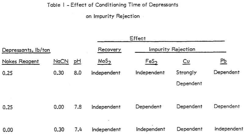 depressant-gangue-sulfide-effect-of-conditioning