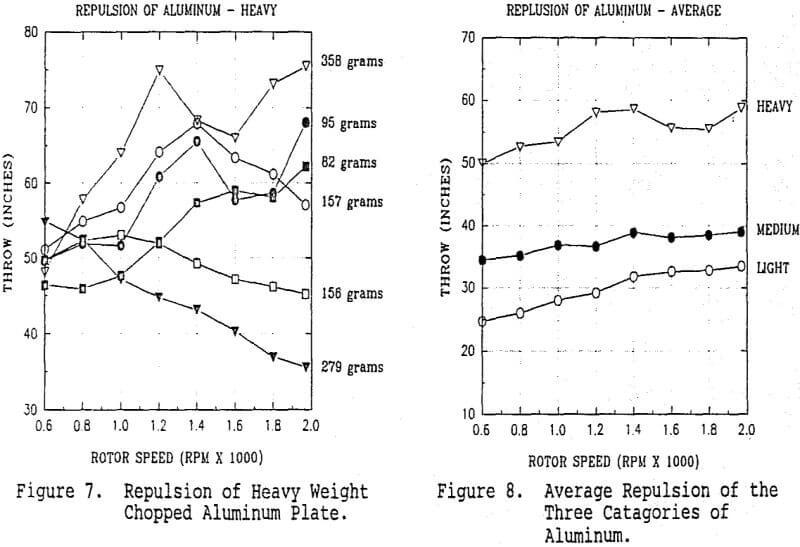 eddy-current-separator-average-repulsion