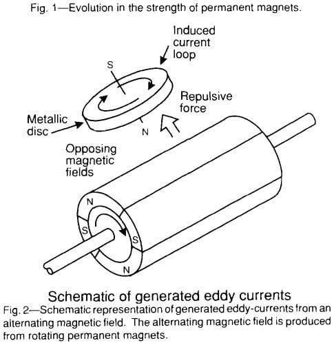eddy-current-separator-strength
