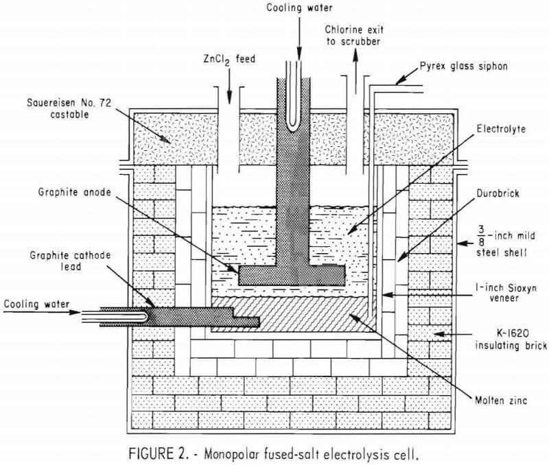Zinc Chloride & Electrowinning