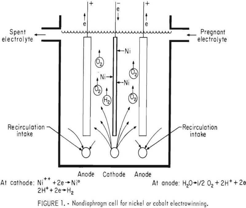 Nickel & Cobalt Electrowinning