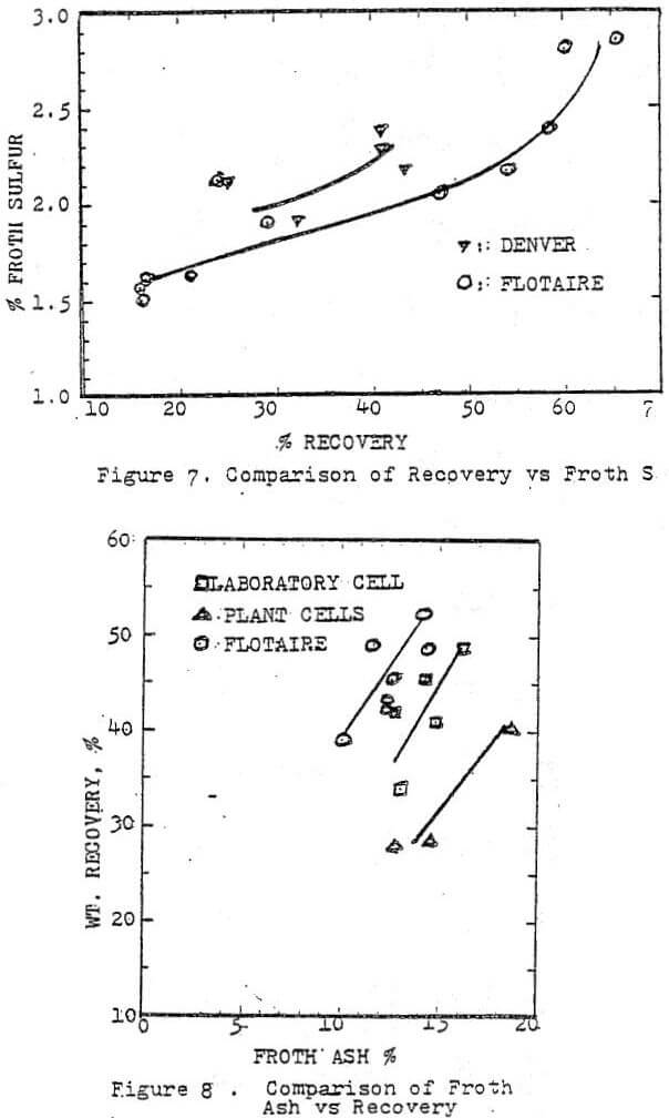 flotaire flotation cell comparison of recovery vs froth