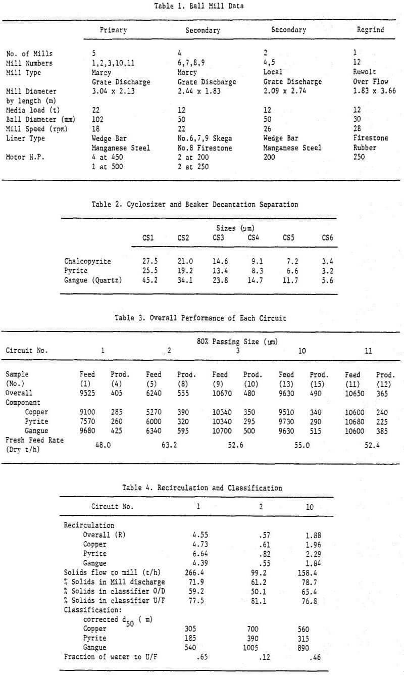 grinding classification circuit ball mill data