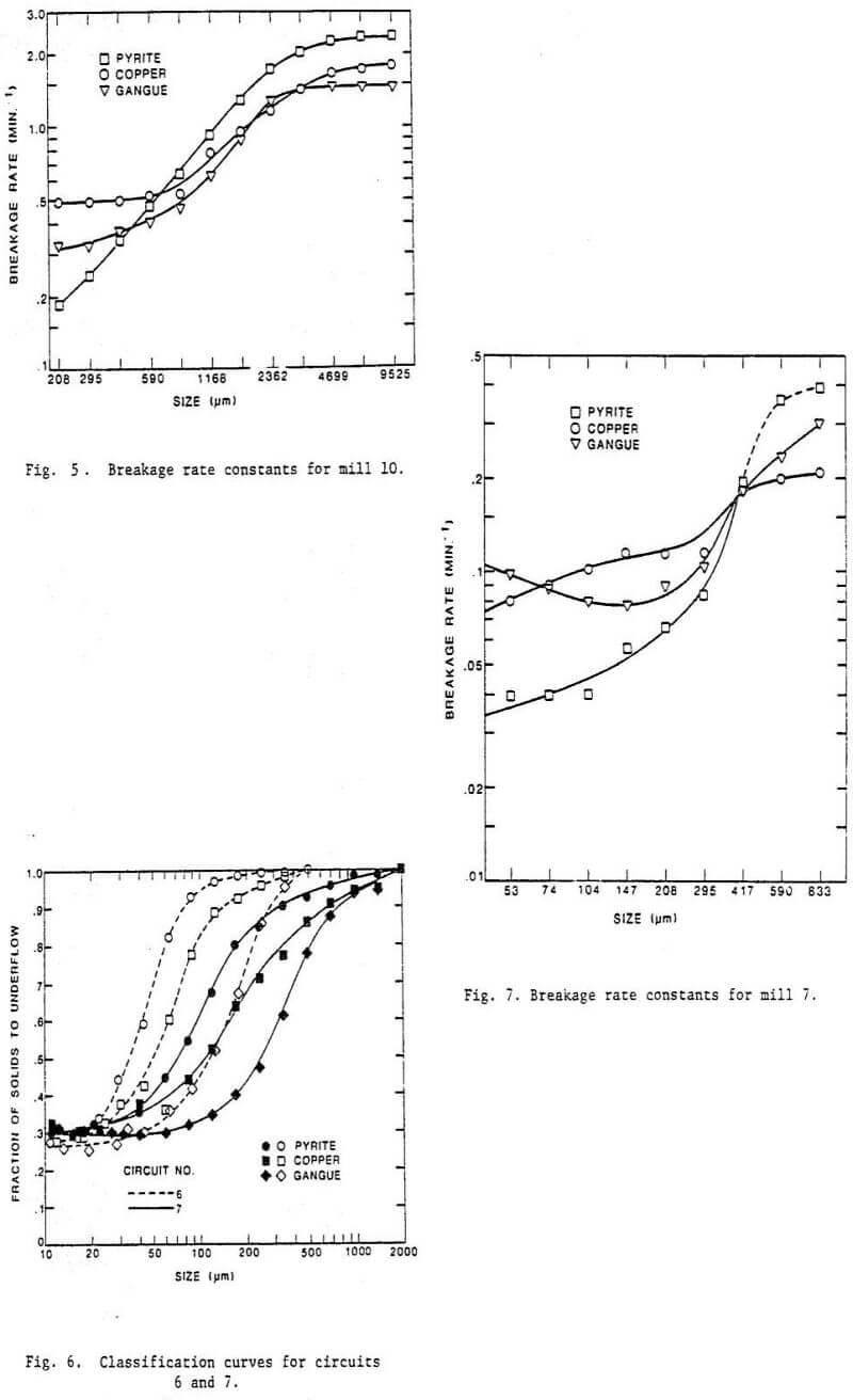 grinding classification circuit breakage rate