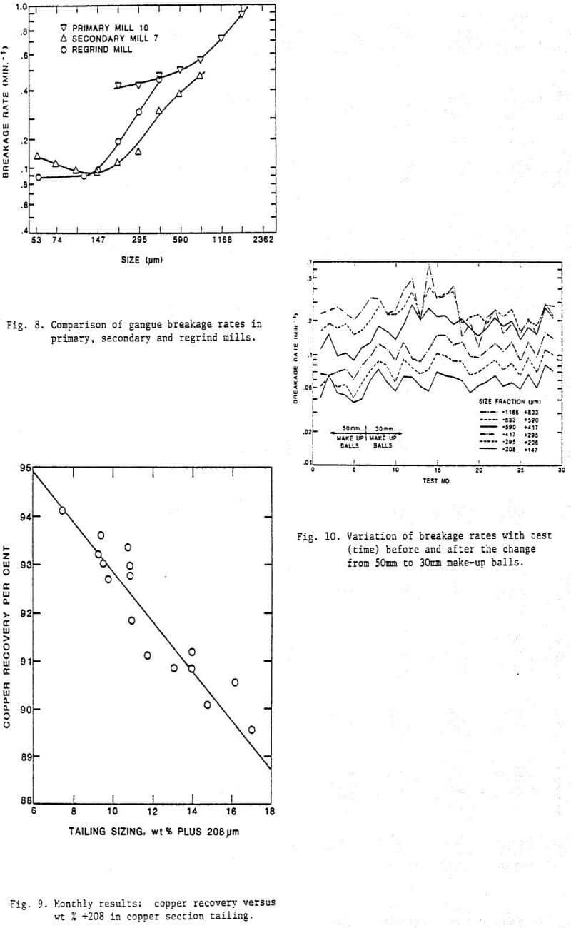 grinding classification circuit comparison of gangue