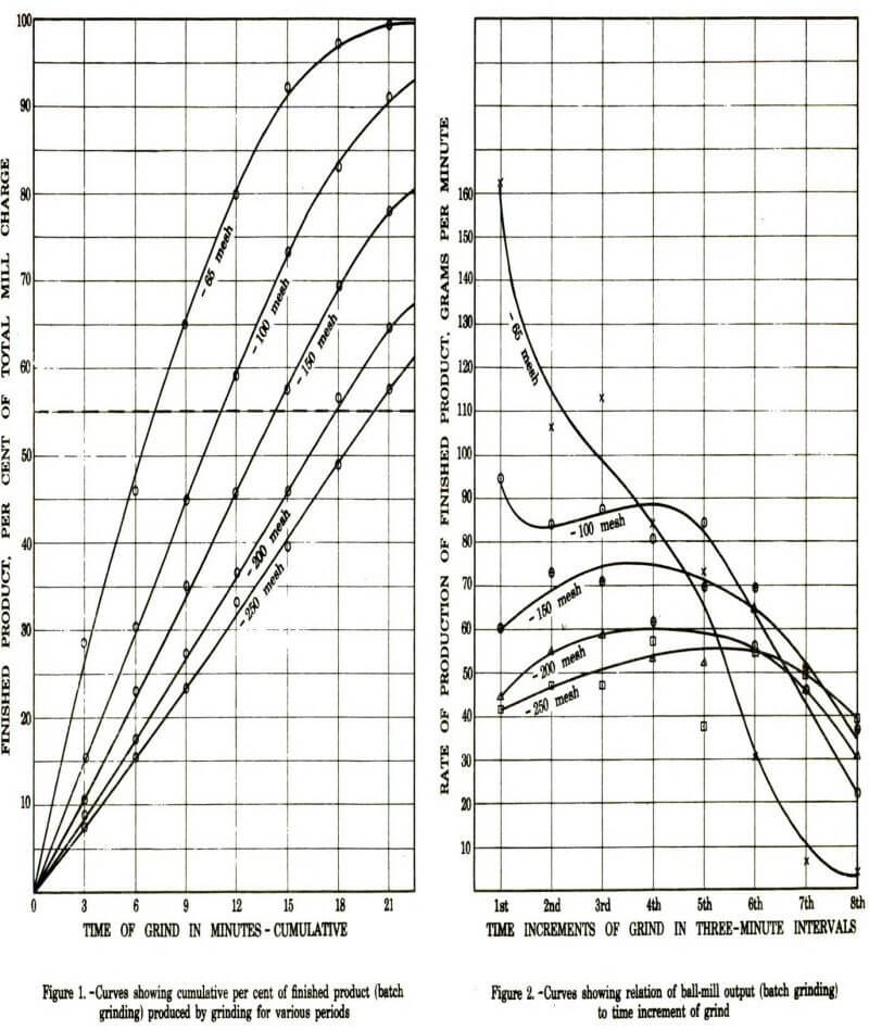 grinding-classification-curves