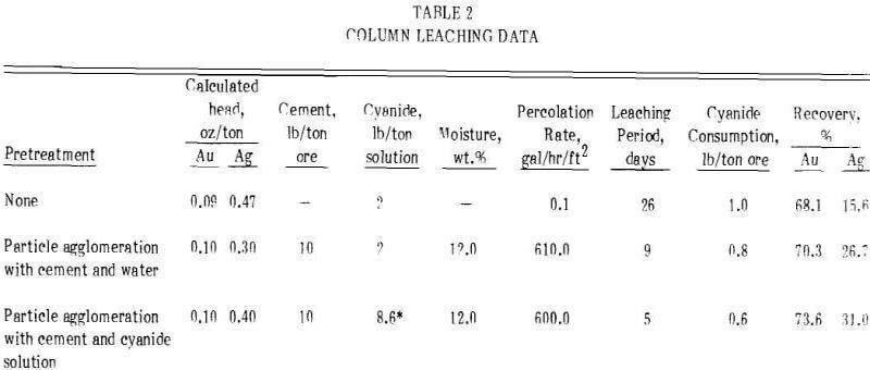 heap-leaching-percolation-column-data