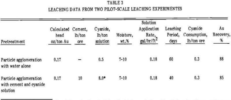 heap-leaching-percolation-datas