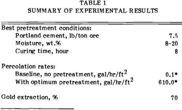 heap-leaching-percolation-experimental-results