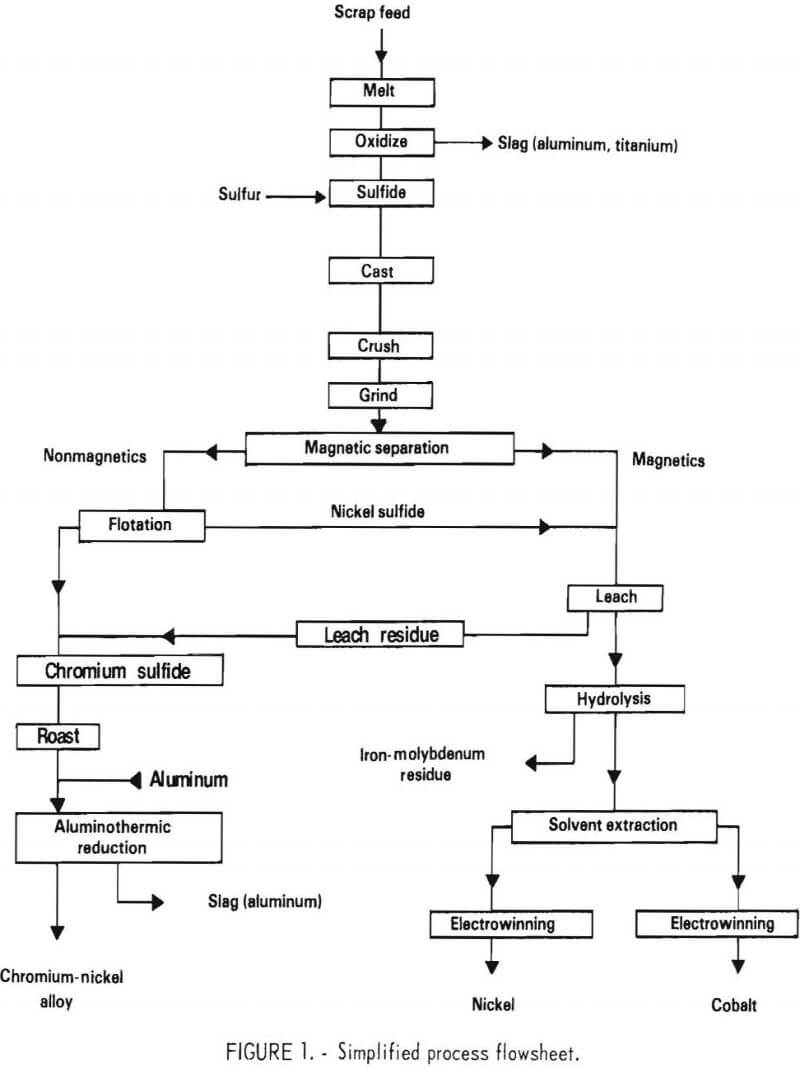 Process For Recovering Chromium Scrap