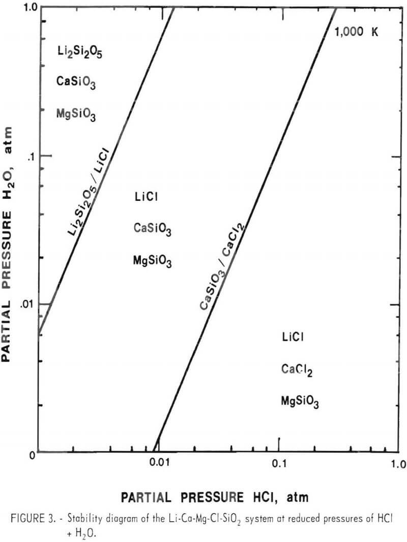 Recovery of lithium by chlorination recovery of lithium stability pooptronica