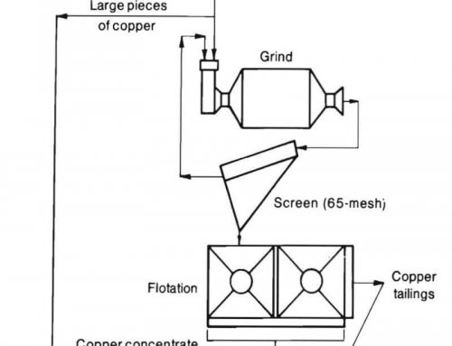 How to Recycle Magnesite Chrome in Copper Smelting Furnaces