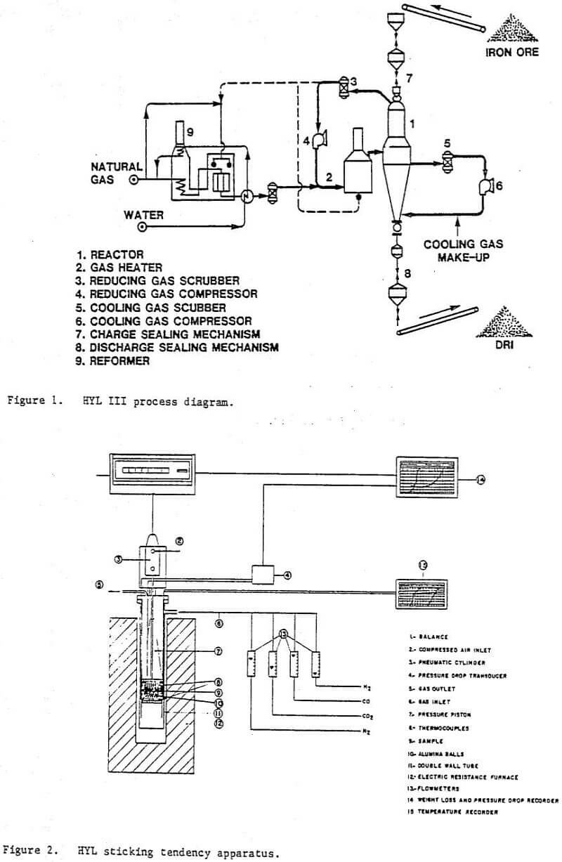 Hyl Iii Direct Reduction Process Chemical Furnace Schematic Sticking Tendency Apparatus