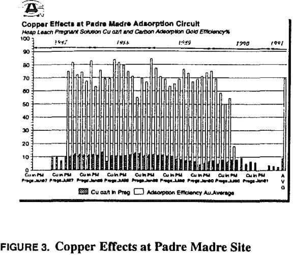 Reduce Copper Loading on Carbon during Gold Adsorption