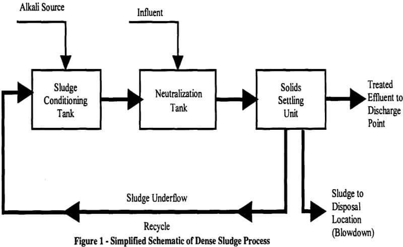 dense sludge disposal process