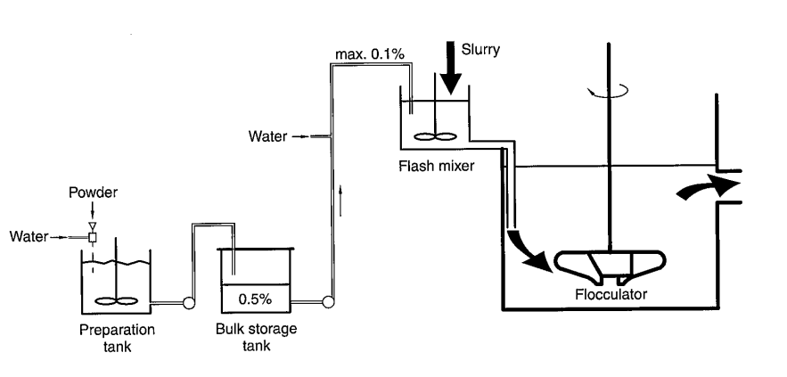 flocculant_mixing_&_dosage_system