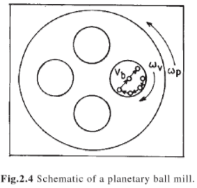planetary-ball-mill