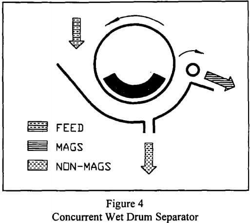 rare-earth-magnetic-separation-concurrent-wet-drum-separator