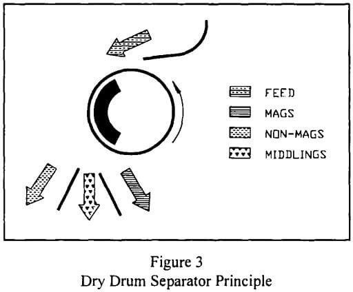 rare-earth-magnetic-separation-dry-drum-separator-principle