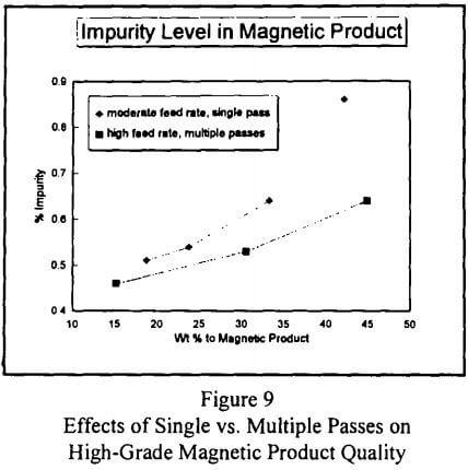 rare-earth-magnetic-separation-effect-of-single-vs-multi-passes