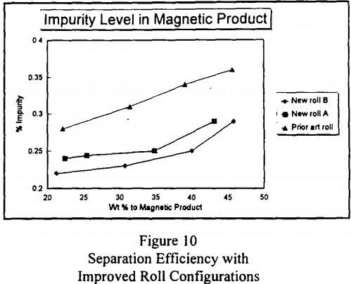 rare-earth-magnetic-separation-efficiency-with-improved-roll-configurations