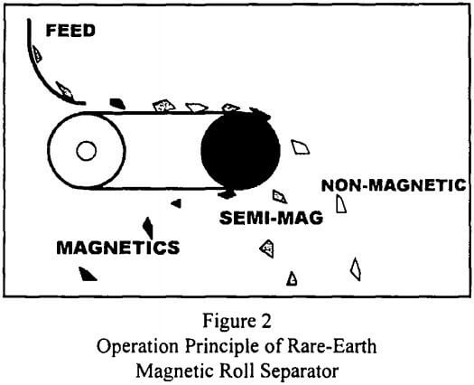 rare-earth-magnetic-separation-operation-principle