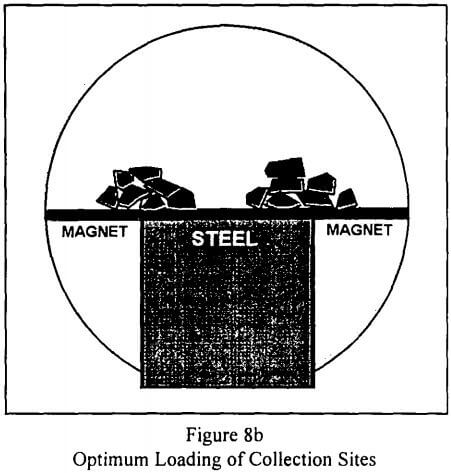 rare-earth-magnetic-separation-optimum-loading-of-collection-sites