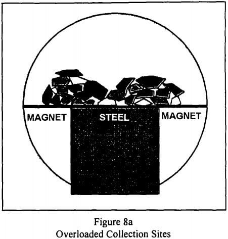 rare-earth-magnetic-separation-overloaded-collection-sites