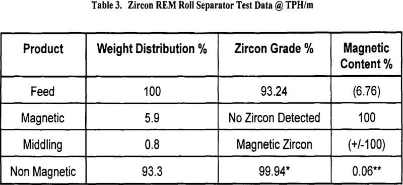 rare-earth-magnetic-separation-zircon-rem-roll-separator-test-data