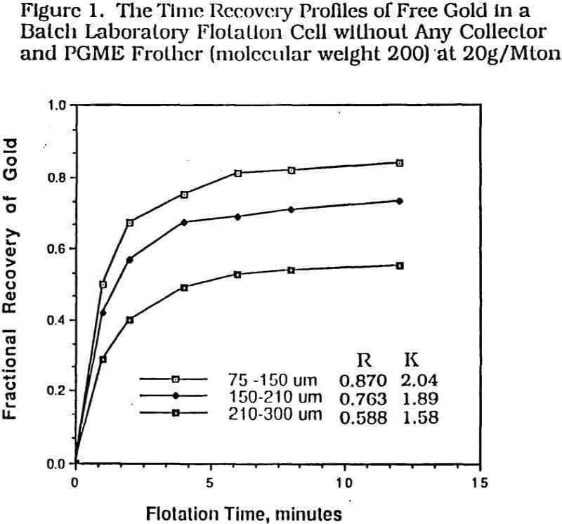 recovery of gold the time recovery profiles of free gold in a batch laboratory flotation cell without any collector and pgme frother