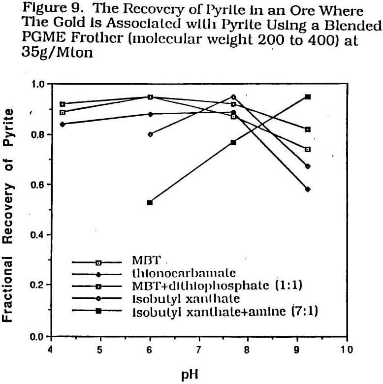 recovery of gold of pyrite in an ore