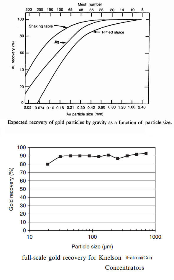 gravity concentration methods to separate minerals engineering essay Recovery of chromite values from plant tailings by  chromite are treated by gravity concentration methods at  concentration unit operation that separate minerals or.