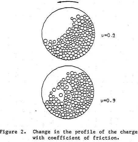 ball-mill coefficient of friction